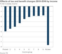 IFS effects of tax and benefit changes 2010-16 (from BBC News)