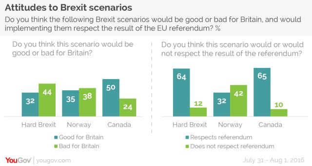 attitudes-to-brexit-scenarios-01