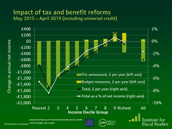 ifs-budget-analysis-graph